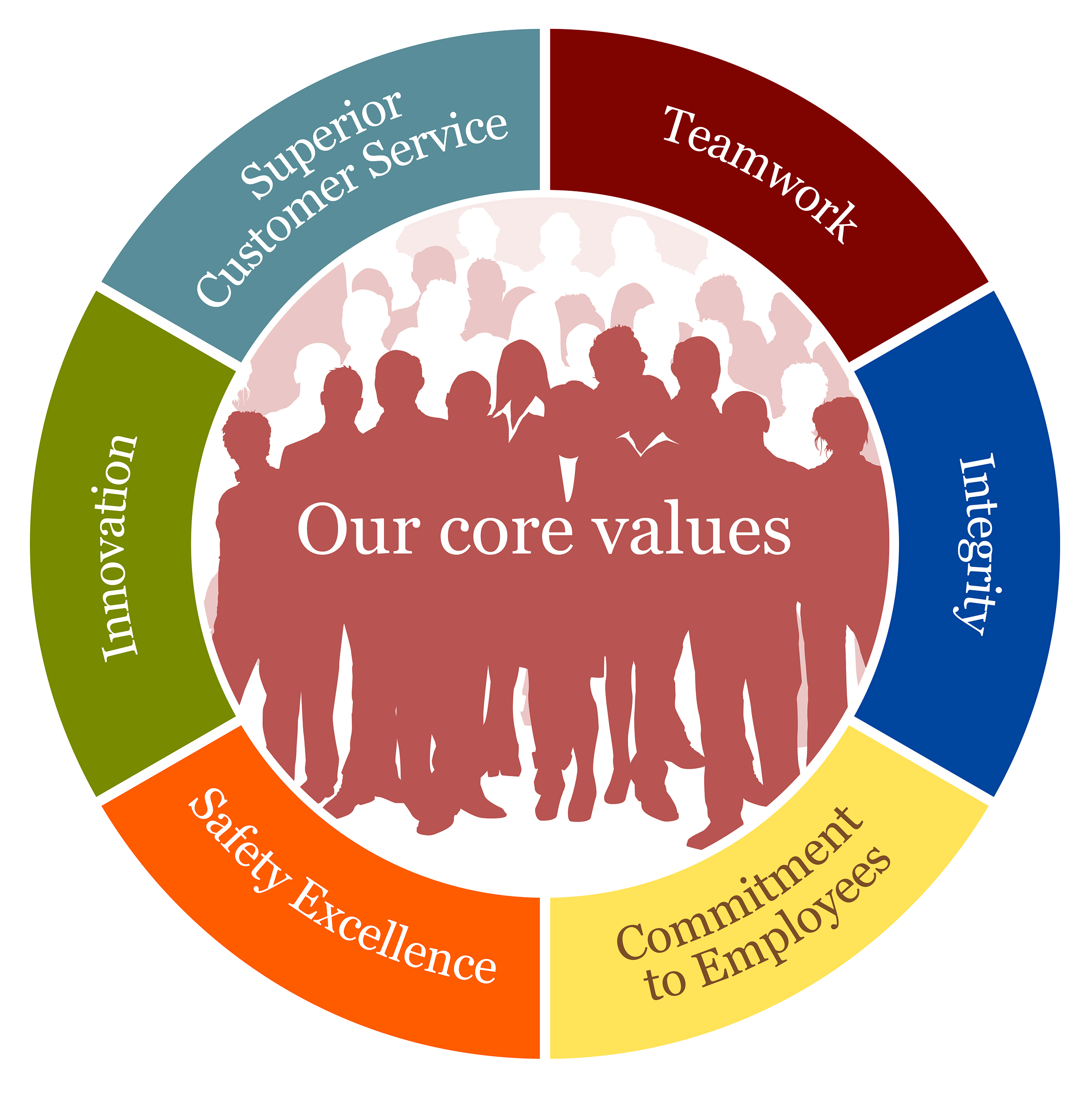 the organizational values of ge
